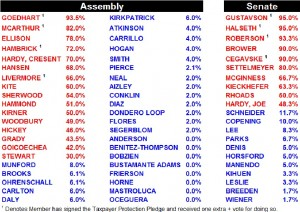 Ratings of the 2011 Nevada Legislature. Republicans in red, Democrats in blue.